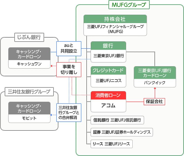 図:アコムとMUFGとの関連