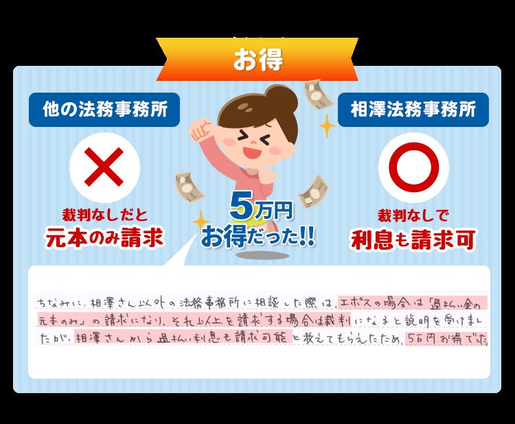 過払い利息も請求可能と教えてもらえたため、5万円お得でした。