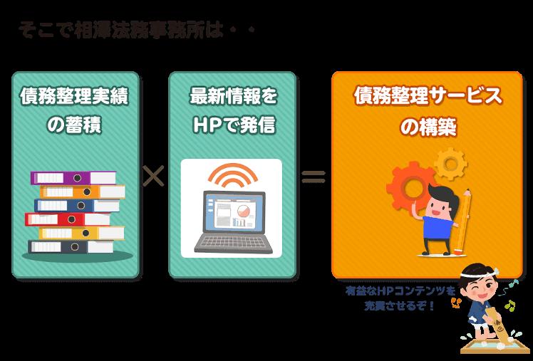 相澤法務事務所は債務整理サービスの構築