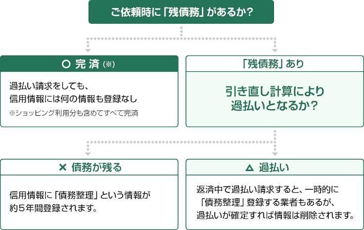 図:信用情報への影響