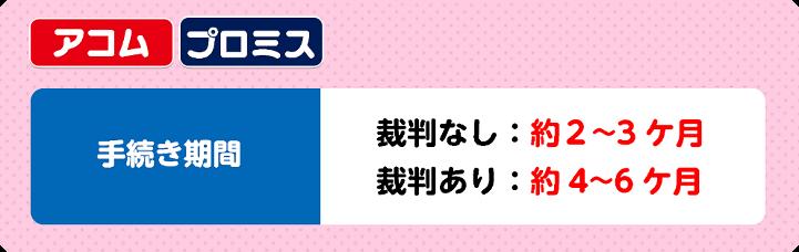 メガバンク系(アコム・プロミス)