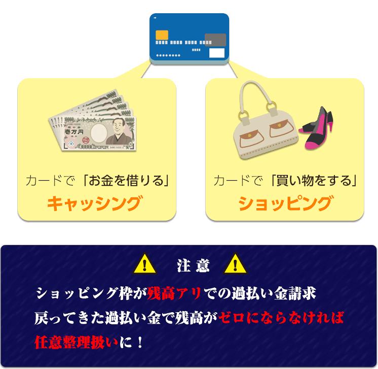 クレジットカード過払い金