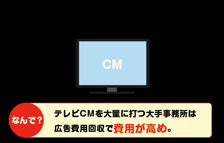 テレビCM事務所は費用が高め