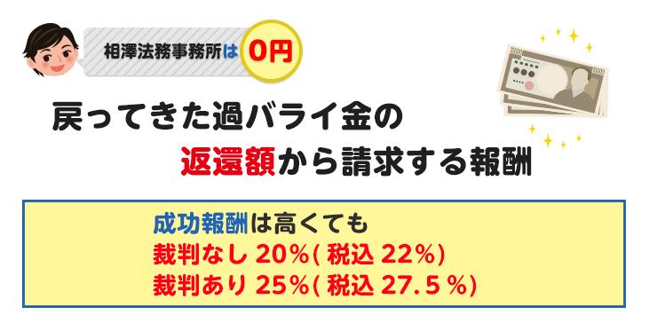 成功報酬は高くても裁判なし20%・裁判あり25%