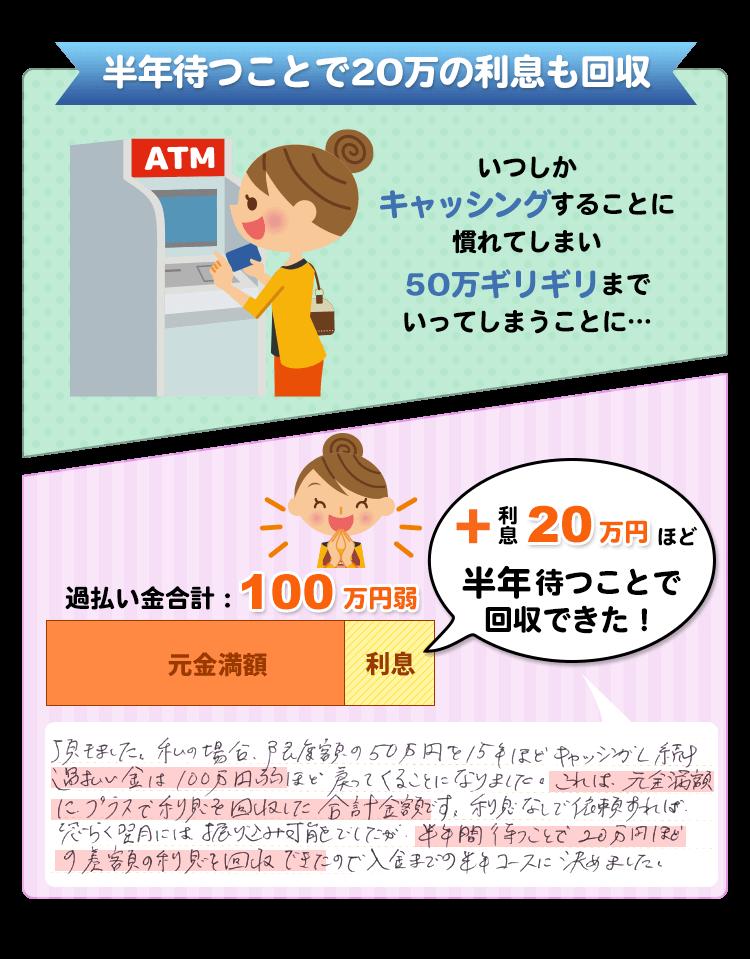 20万円ほどの差額の利息を回収