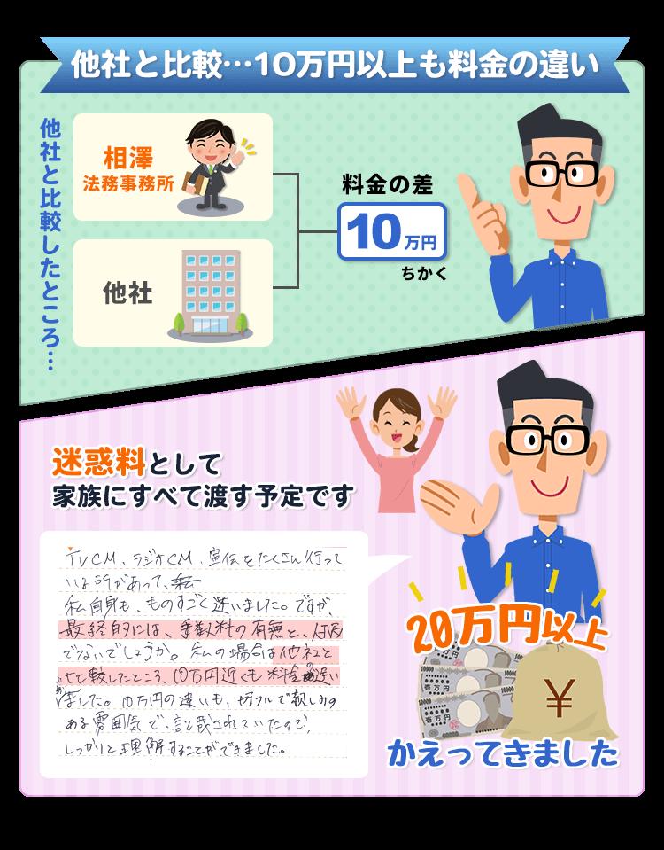 他社と比較…10万円近くも料金の違い