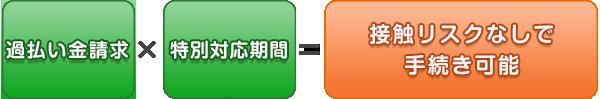 過払い金請求 × 特別対応期間 = 接触リスクなしで手続き可能