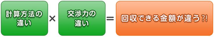 計算方法の違い × 交渉力の違い = 回収できる金額が違う?