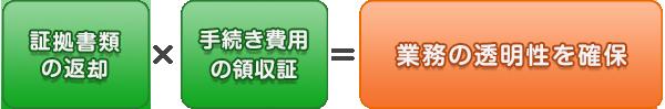 証拠書類の返却 × 手続き費用の領収書 = 業務の透明性を確保