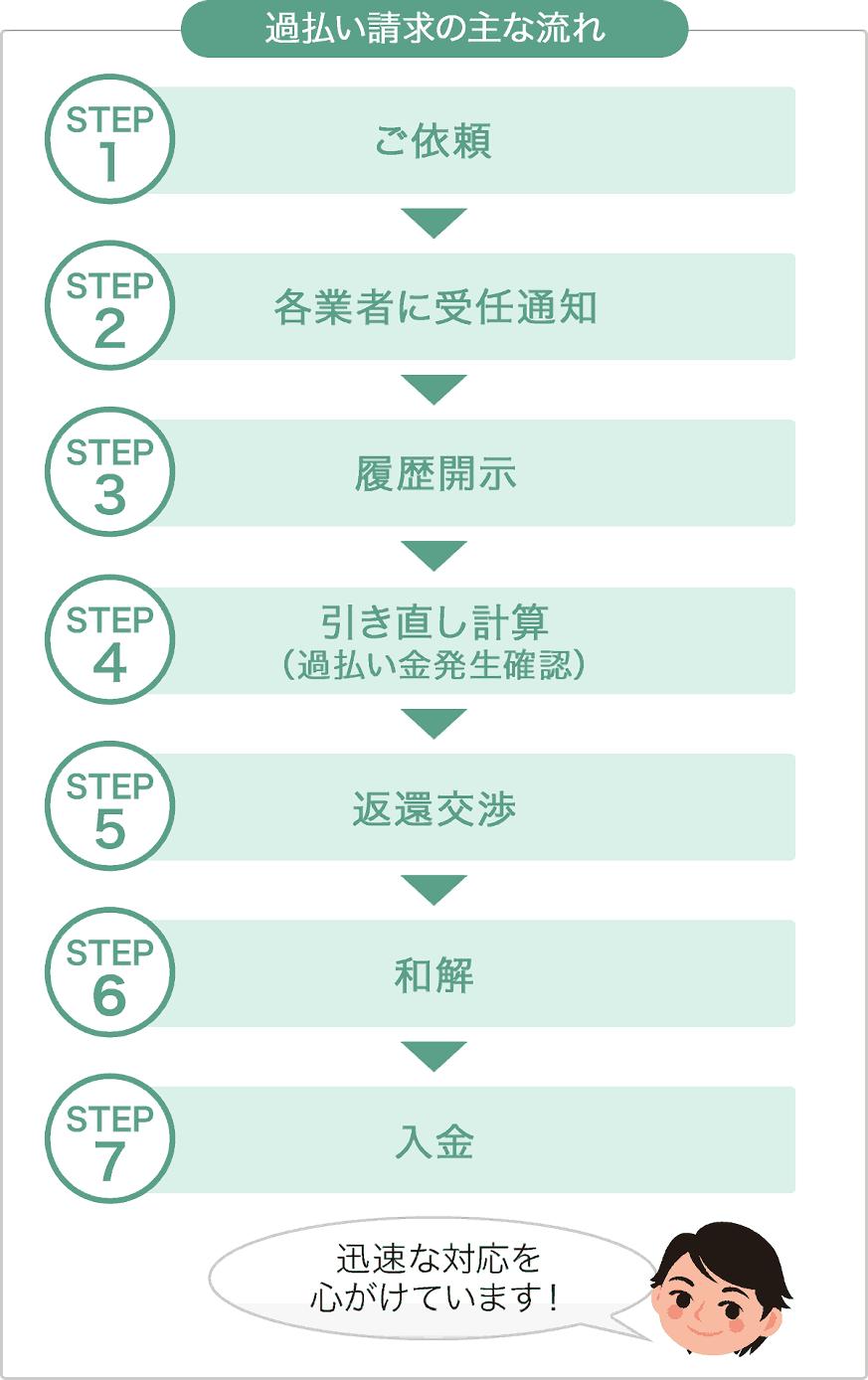 図:請求の主な流れ