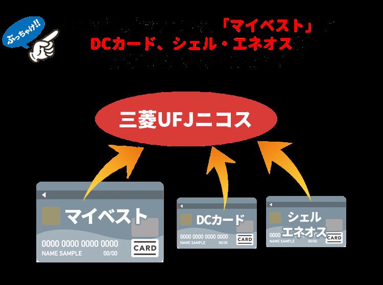 日本信販が持っていた「マイベスト」も引き継ぐ