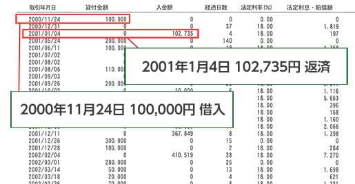 過払い金計算方法 【イオン】取引履歴