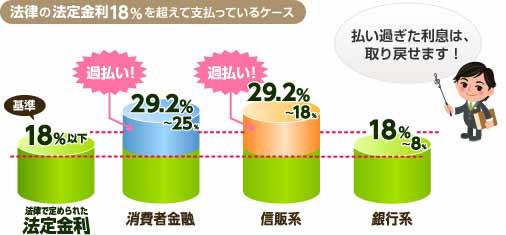 図:法律の法定金利18%を超えて支払っているケース