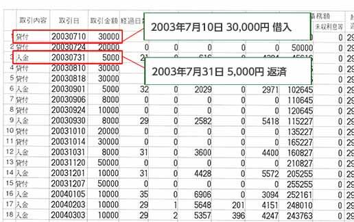過払い金計算方法 【レイク】取引履歴