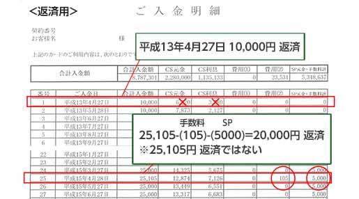 過払い金計算方法 【オリコ取引履歴 返済用
