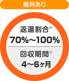 【裁判あり】返還割合70%~100% | 回収期間4ヶ月~6ヶ月